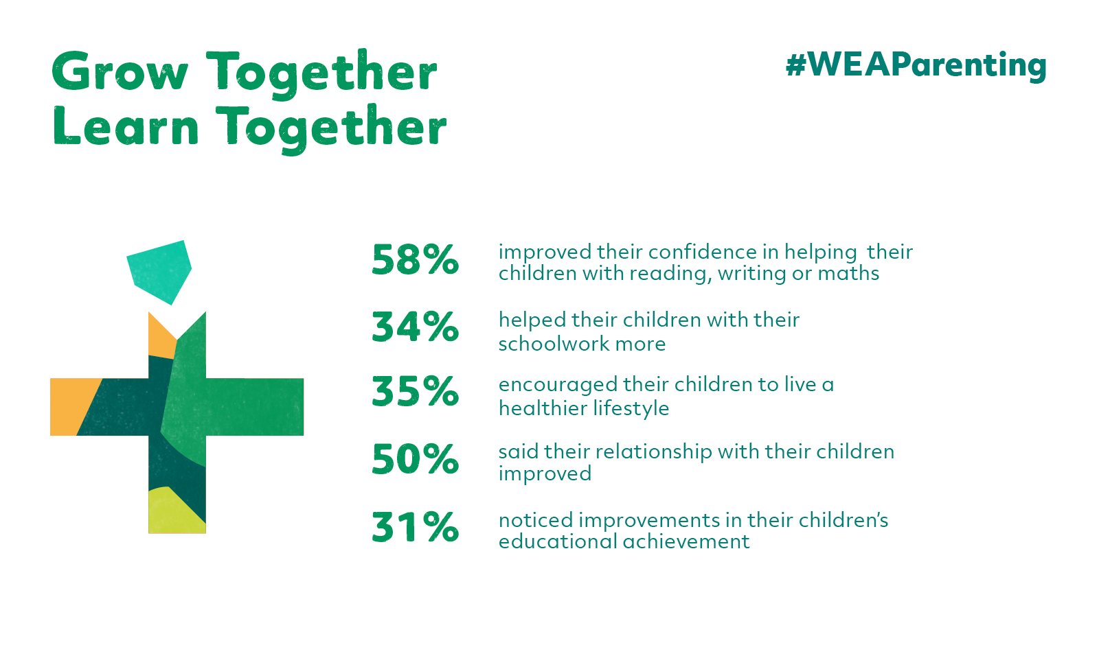 Statistics from WEA's Grow Together - Learn Together campaign, #WEAParenting