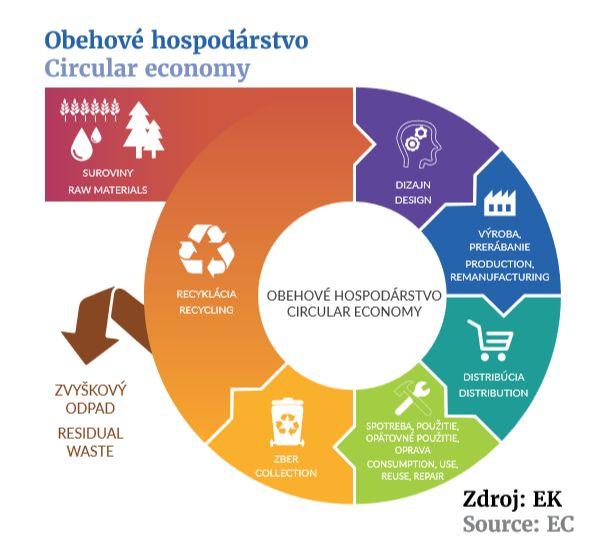 Vzdelávanie dospelých a cirkulárna ekonomika | EPALE